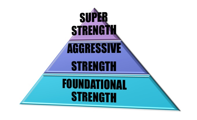 3 LEVELS OF STRENGTH